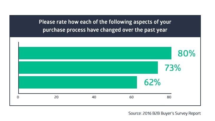 2016 B2B Buyer's survey report
