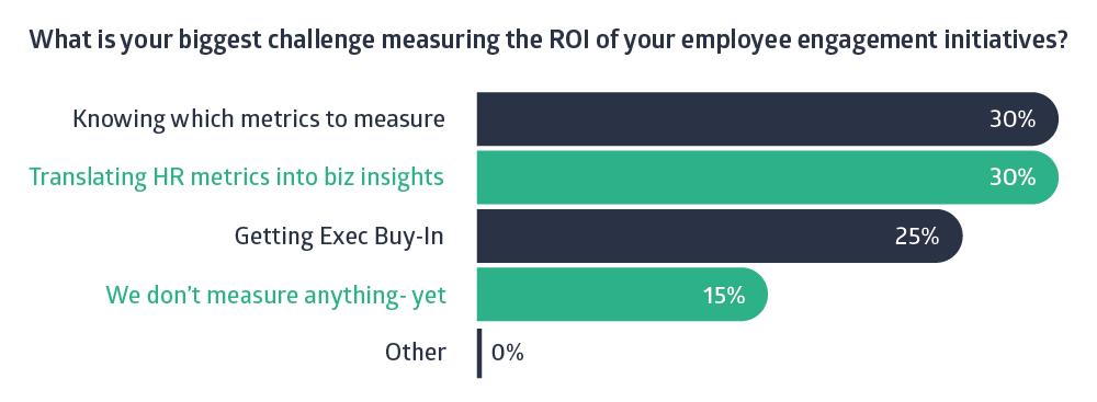 employee engagement metrics