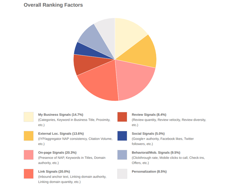 overall ranking factors.png