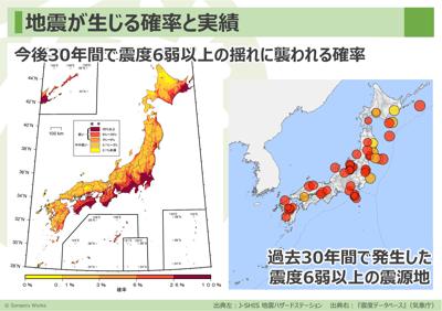 地震の確立