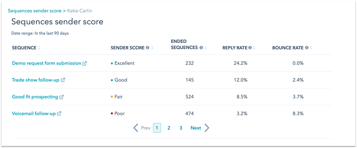 sequence-sender-score-by-sequence