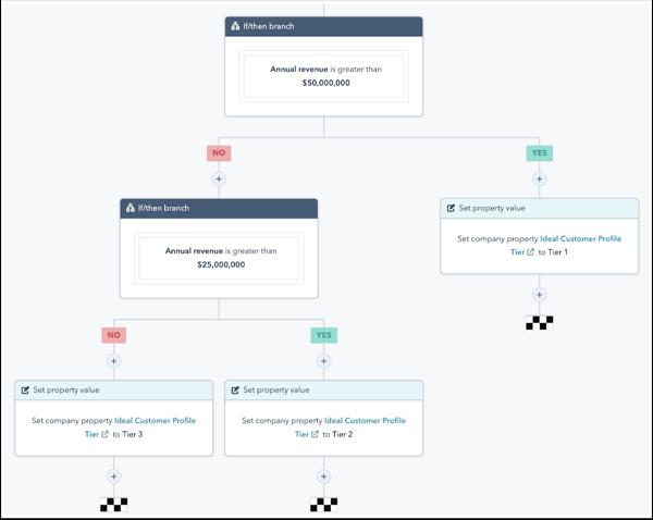 HubSpot ABM Workflow Template