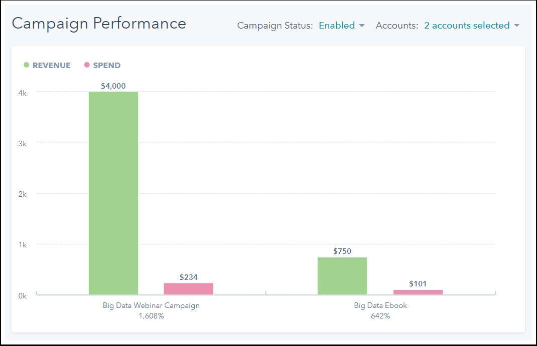 analyze-campaign-performance