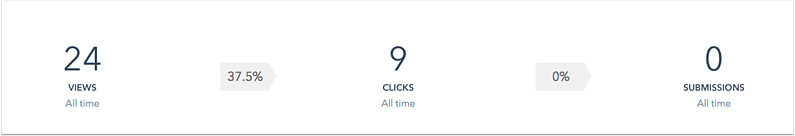 all -time -cta -clicks -views -submissions