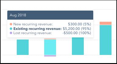 new-lost-existing-revenue-bar-graph