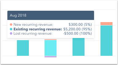 new-lost-existing-revenue-bar-graph