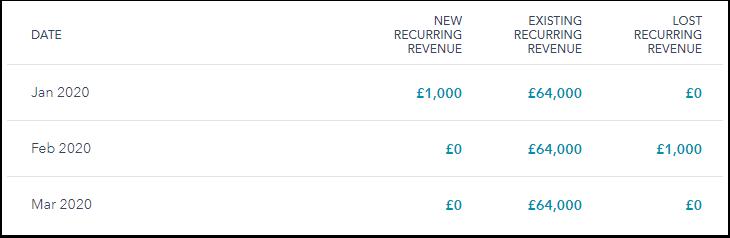 recurring-revenue-report-table