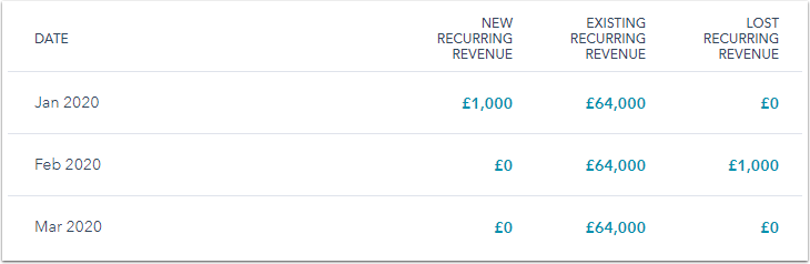 recurring-revenue-report-table