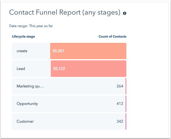 contact-funnel-any-stages