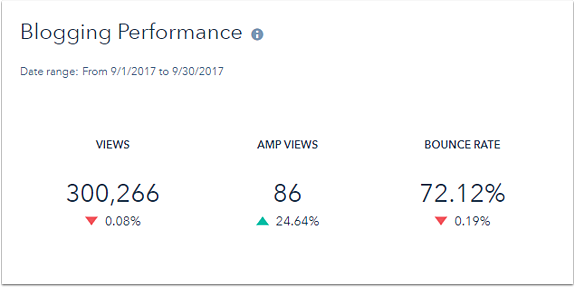 blogging-performance-report