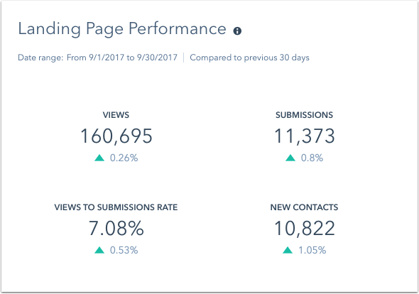 landing-page-performance-report