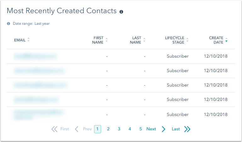 most-recently-created-contacts-report
