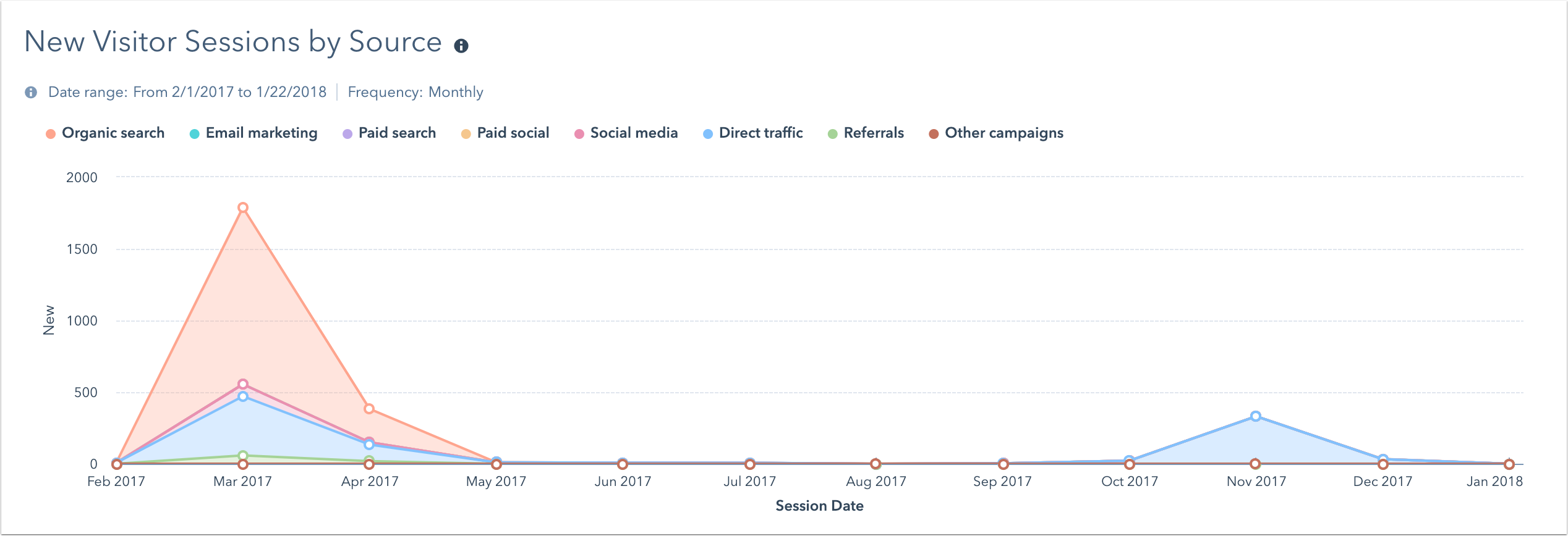 web-analytics-dash-new-visitor-sessions-by-source