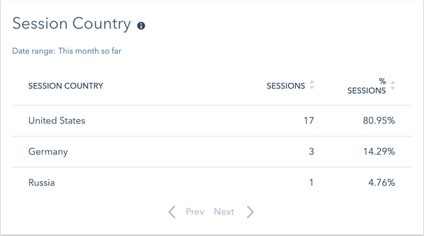 web-analytics-dash-session-country