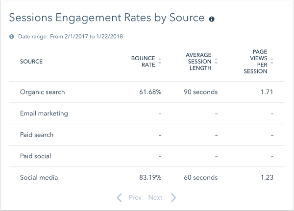 web-analytics-dash-sessions-engagement-rates-by-source