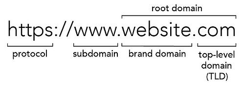 url-anatomy-brand-domain