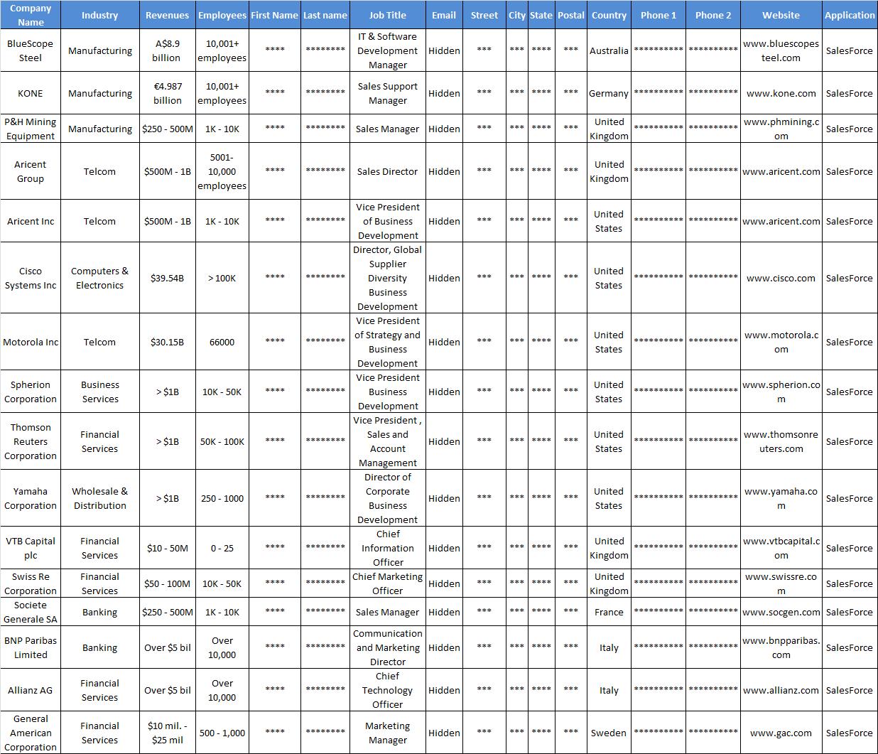 Salesforce Customers List Updated – Sample Lists