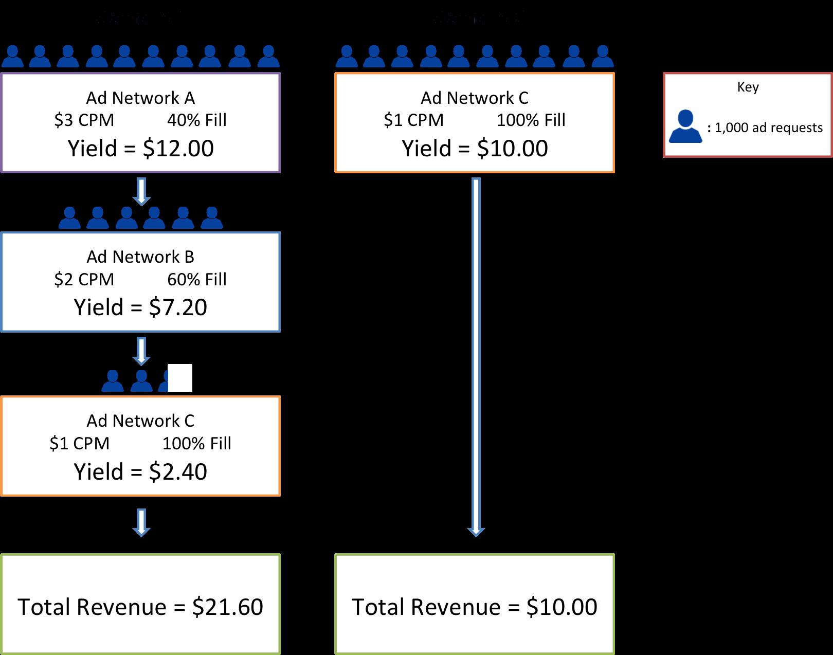 ad network scenarios chart