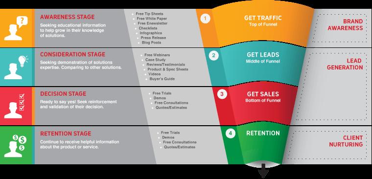 buyers journey. Awarness,consideration, decision, retention