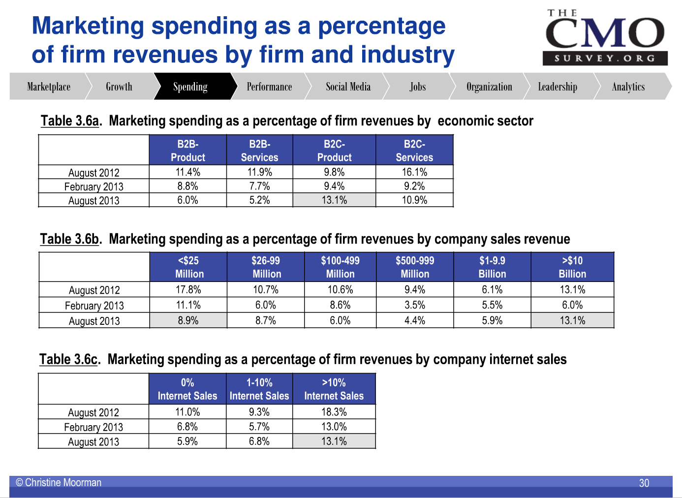 Marketing Budgets 2014