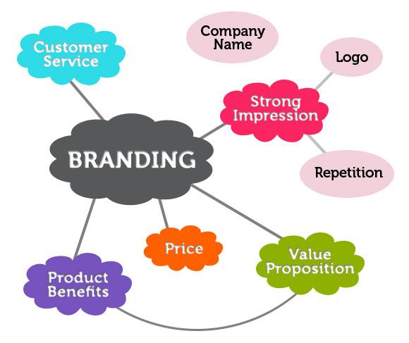 """Attēlu rezultāti vaicājumam """"branding elements"""""""
