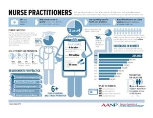 Nurse Practitioner infographi AANP