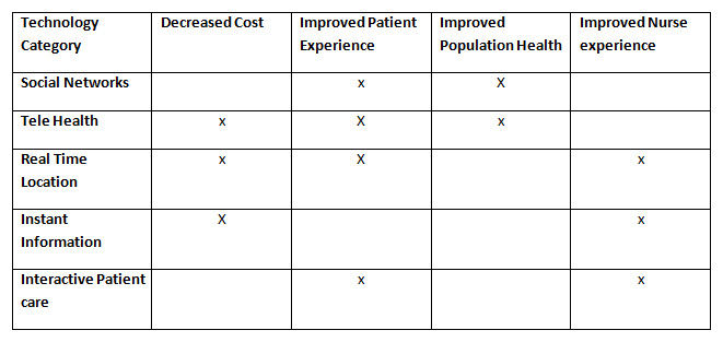 The five categories of technologies described in this report address multiple areas of improvement