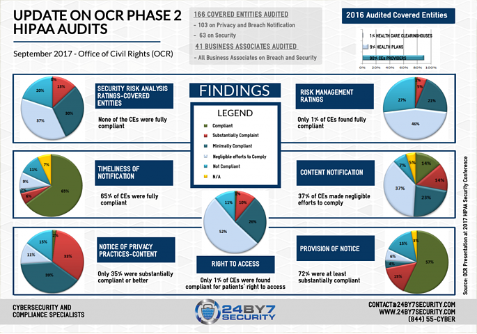 24By7Security-OCR-Phase-2-Audits-Infographic-1-1024x718
