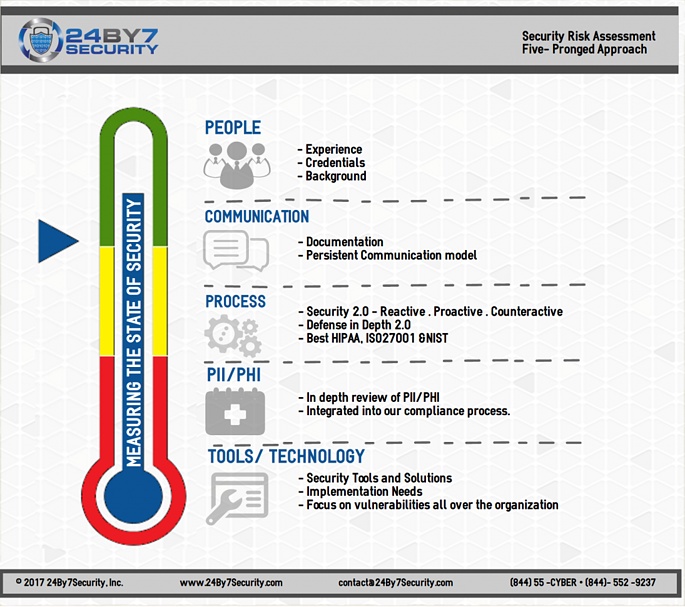 24By7Security-SRA-Approach-Infographic-1024x908