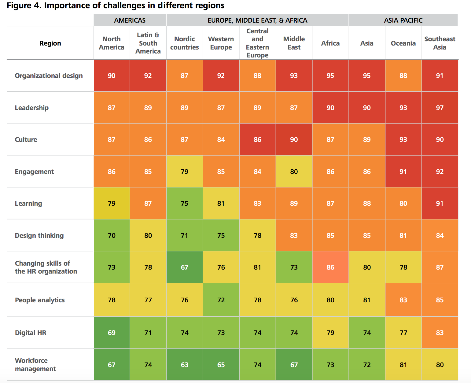 Subscribe-HR_Deloitte Human Capital Trends 2016_By Region.png
