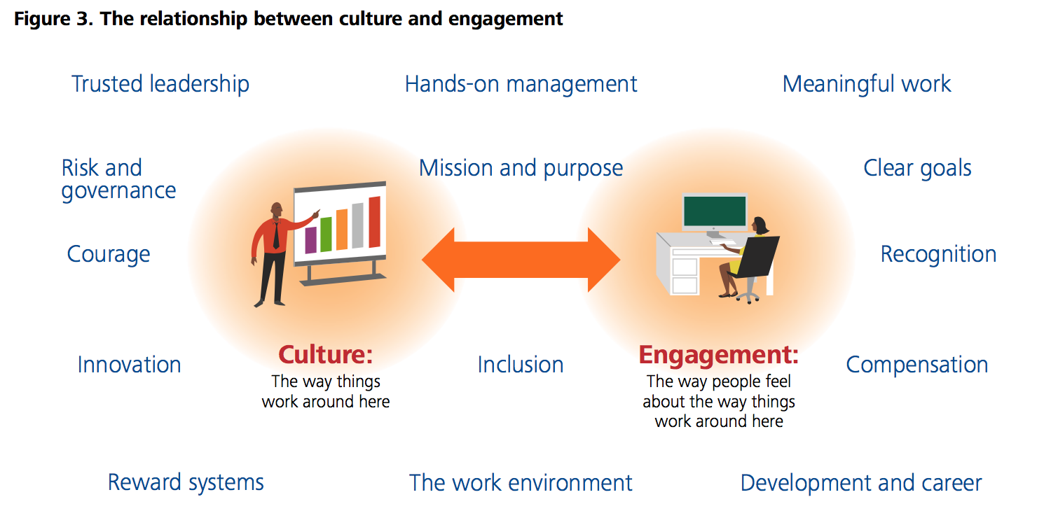 Subscribe-HR_Deloitte Human Capital Trends 2016_Culture and Engagement.png