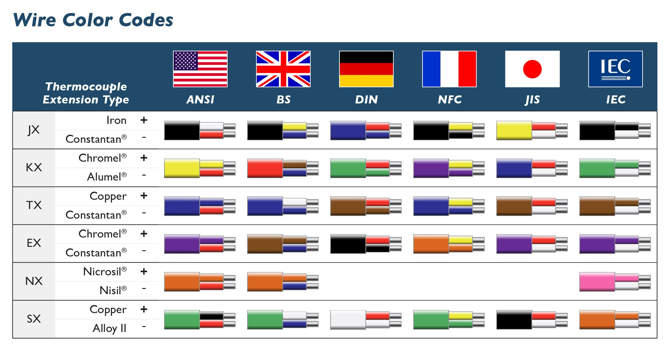 United States Wiring Color Codes