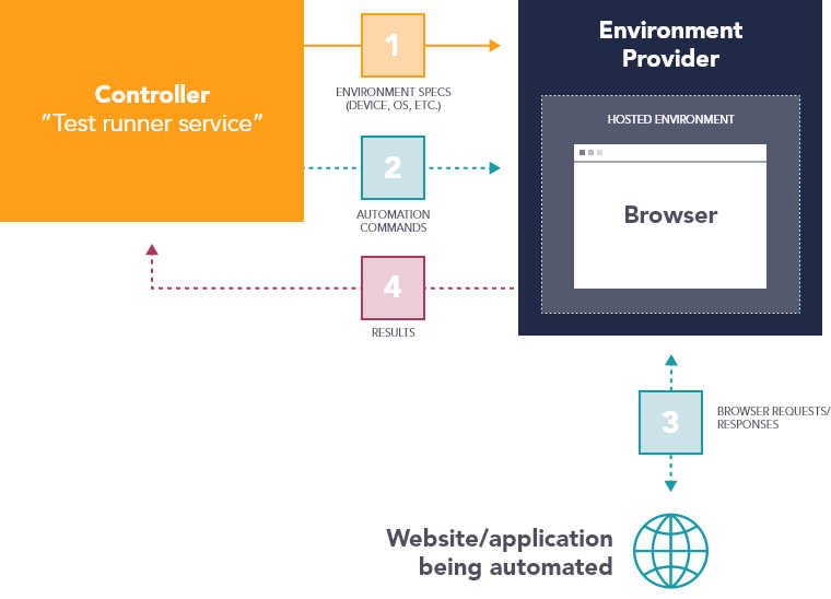web automation with hosted environment