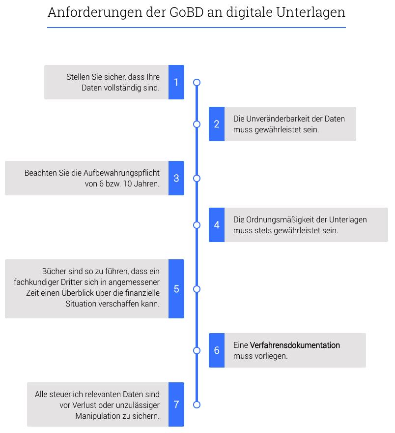 anforderungen-gobd-kassensystem