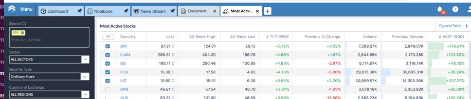Sentieo Most Active Stocks