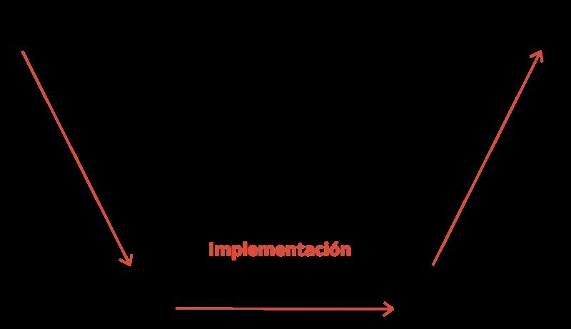 VShapedModelSWDevelopment_ES_OK