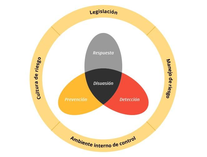 grafico_elementos_estrategia_antifraude.jpg