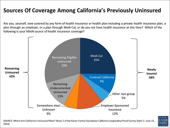 CA_Uninsured_Survey_Chart_for_email