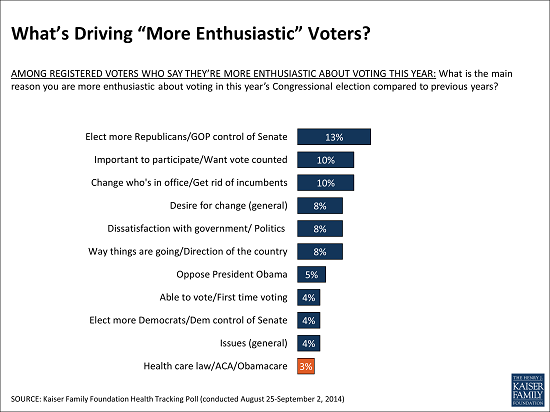 Whats_Driving_More_Enthusiastic_Voters