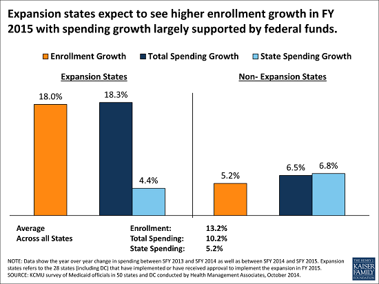 10.08.14_-_Medicaid_-_Event_and_Reports_-_Expansion_states_expect_to_see_higher_enrollment_growth_-_resized_for_the_email