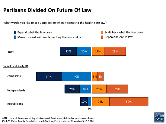 November_Tracking_Poll_-_Partisans_Divided_On_Future_Of_Law