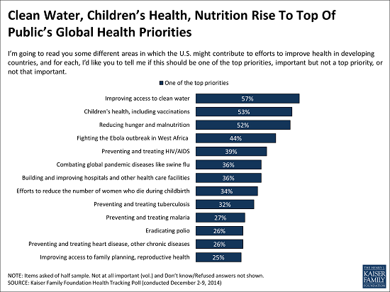 Global_health_top_priorities_chart_for_release_1-15
