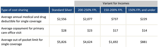 Cost_Sharing_Table_Option_5-1