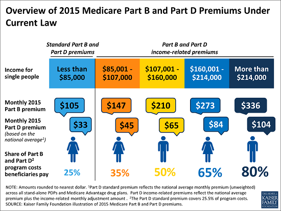 Overviewof2015MedicarePremiums