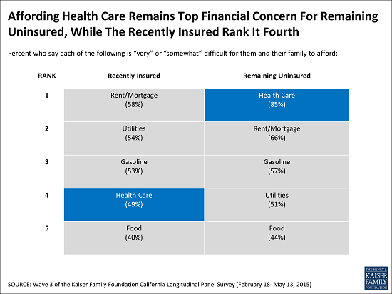 Affording_Health_Care_Remains_Top_Financial_Concern_For_Remaining_Uninsured-1