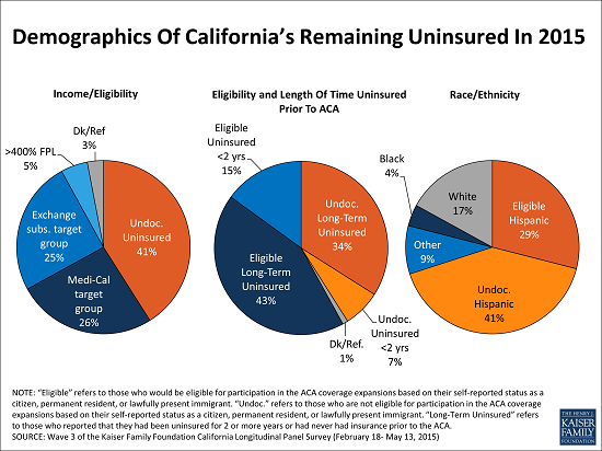 Demographics_of_Californias_Remaining_Uninsured_In_2015