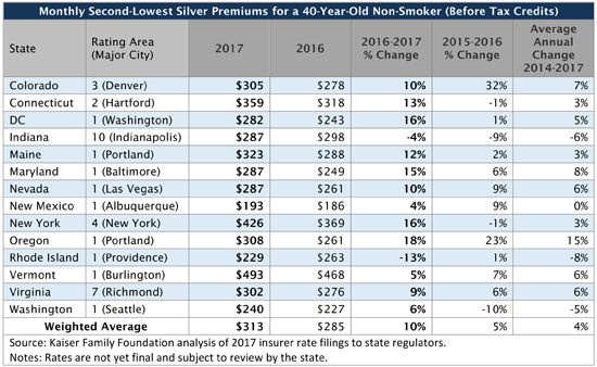 Monthly_Second-Lowest_Silver_Premiums_for_a_40-Year-Old_Non-Smoker_550_x_338_new.png