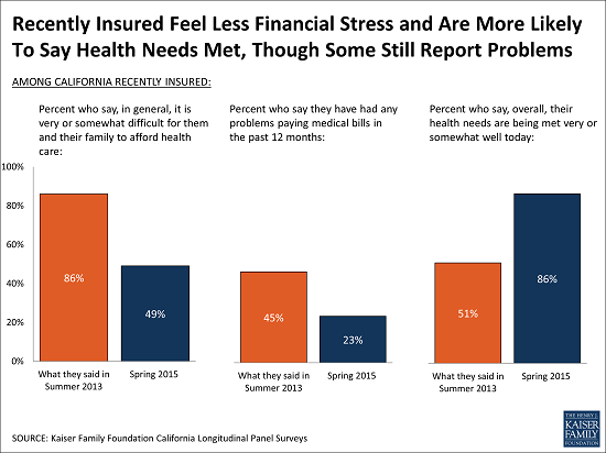 Recently_Insured_Feel_Less_Financial_Stress_and_Are_More_Likely_to_Say_Health_Needs_Met