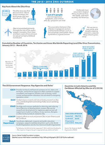 Thumbnail_-_JAMA_2016march__the_2015-16_zika_outbreak.png