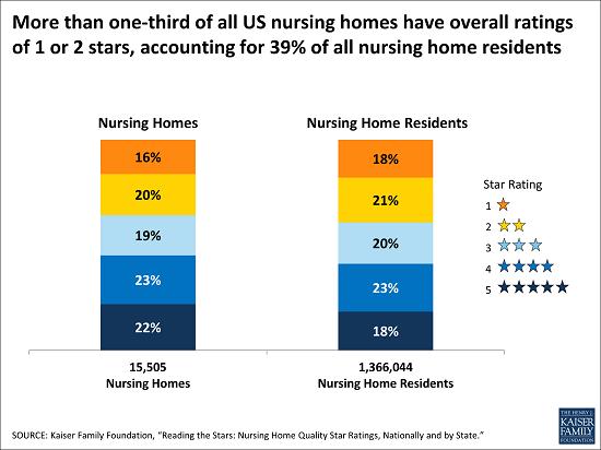 US_nursing_homes